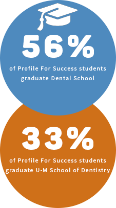 56 percent of PFS students graduate dental school