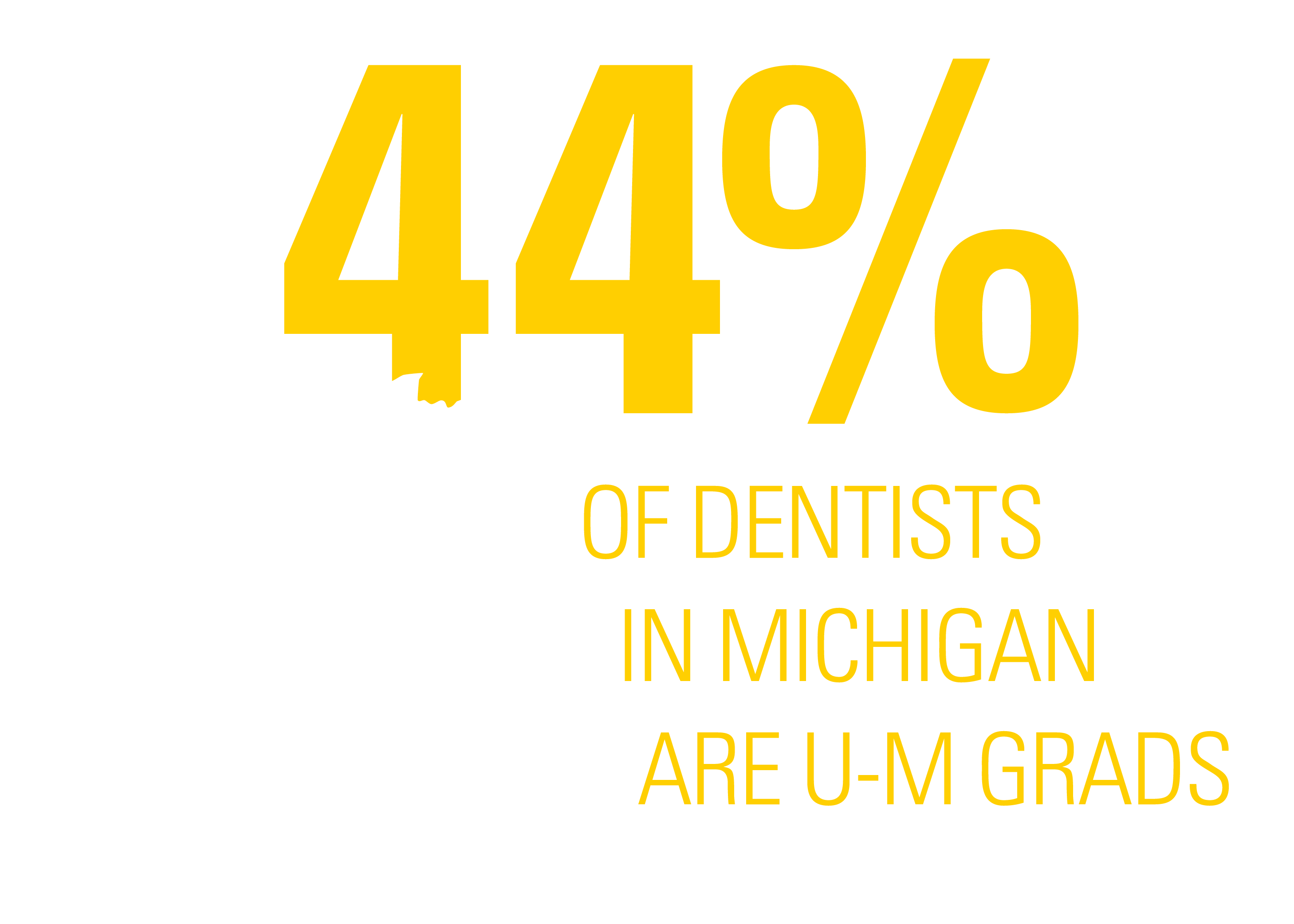 44% of Dentists in Michigan are U-M Grads