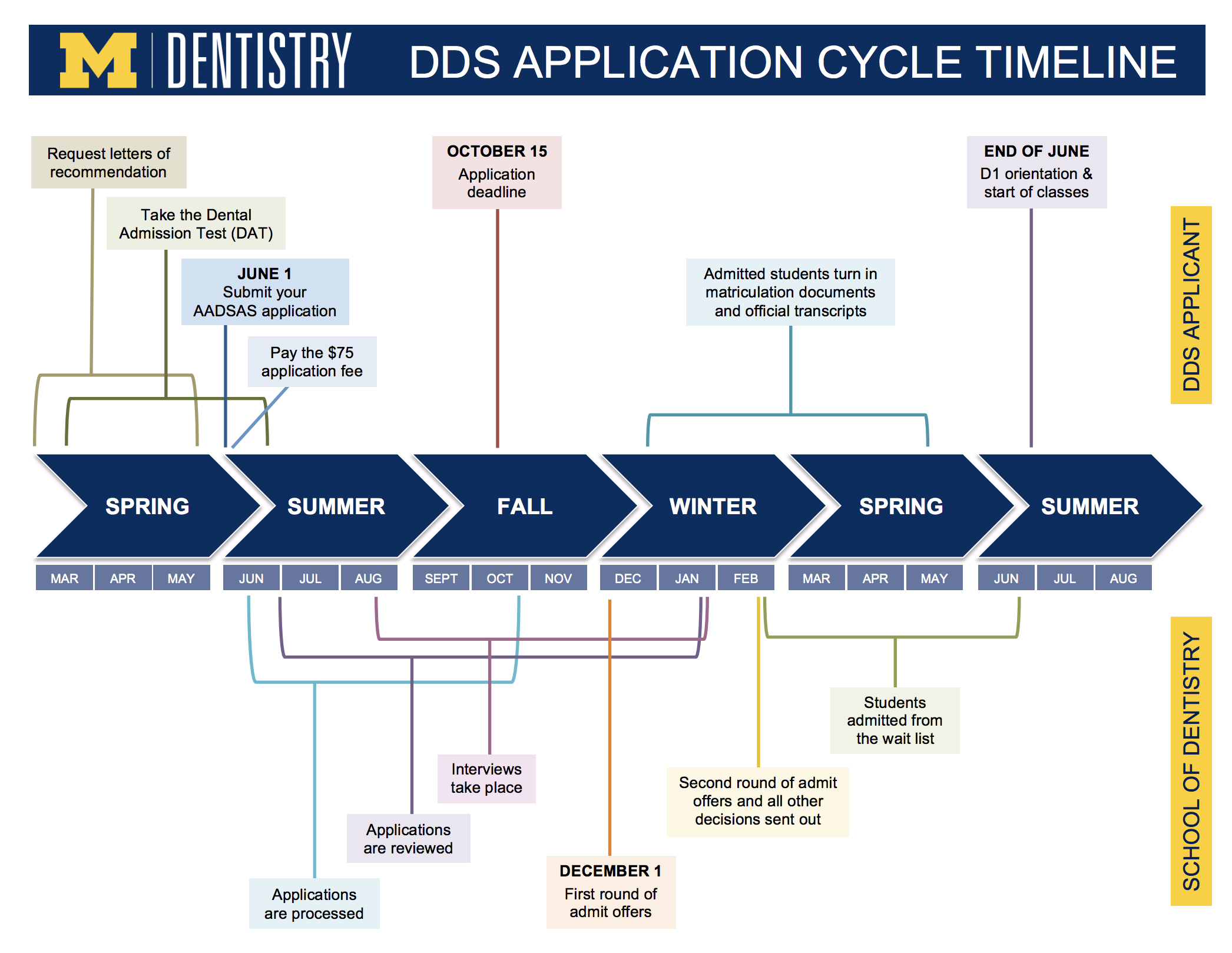 dds application timeline